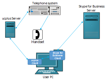 ucplus Skype for Business Setup